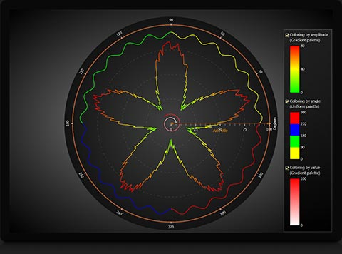 lightningchart-polar-chart-palette-coloring