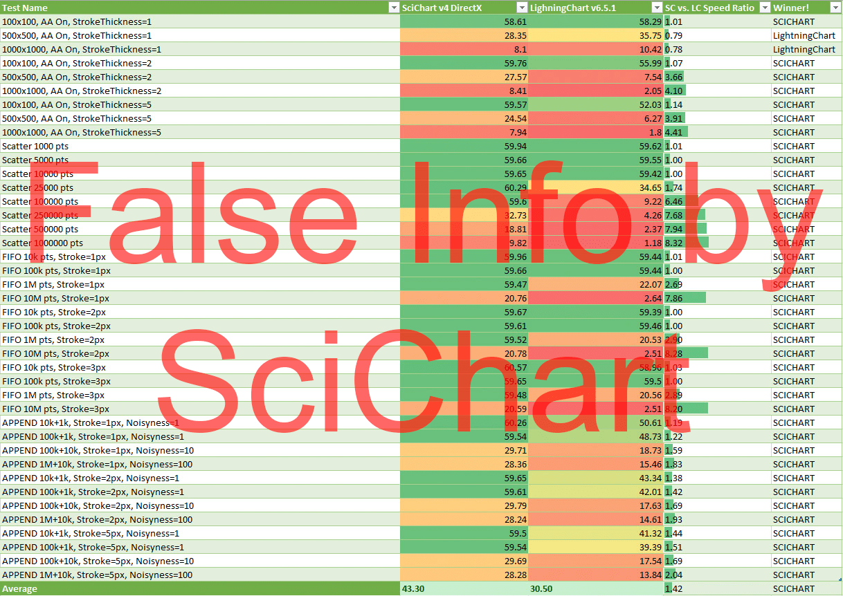 SciChart and LightningChart - the comparison - Arction