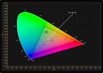Chromaticity diagram chart example for WPF