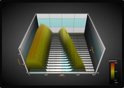3D FFT waterfall chart example for WPF