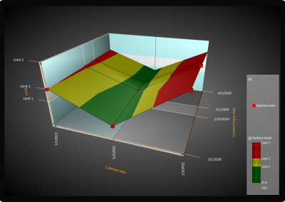 investment-chart-3d-surface
