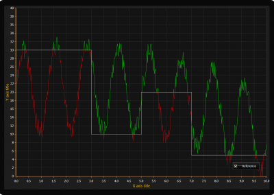 WPF line chart multi coloring event driven example