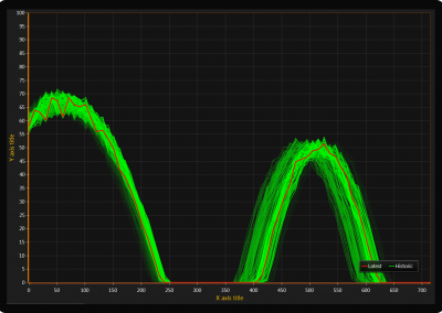 WPF persistent signal monitor chart old traces decayed example
