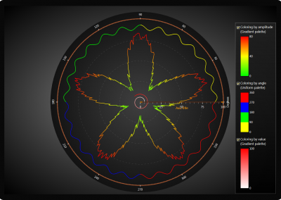 WPF polar chart palette coloring example