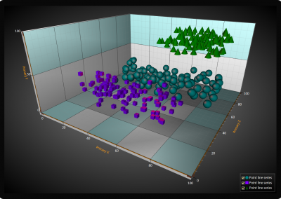 WPF 3D scatter point chart example