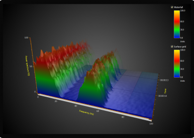 3D spectrogram chart example for WPF