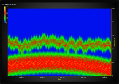 spectrogram-surface-chart