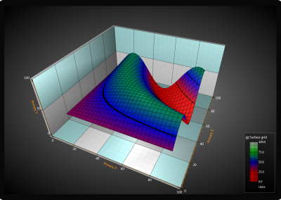 WPF 3D surface chart example