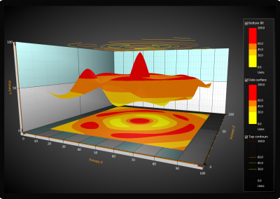 WPF 3D surface chart flat projections example