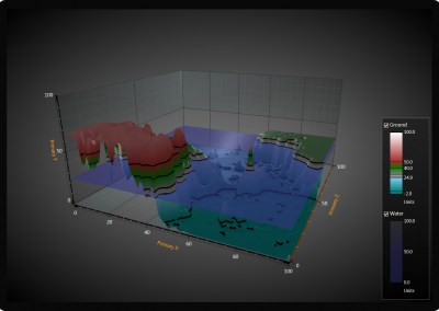 WPF 3D surface chart water and ground example