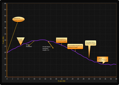 WPF Line Chart with Annotation Example