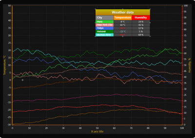 WPF line chart with annotations table example