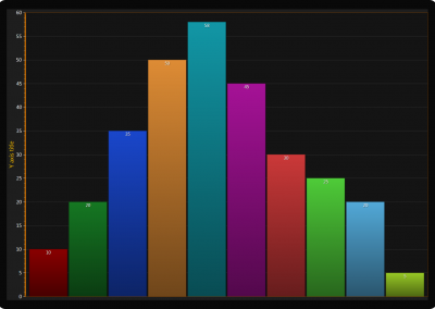 WPF Bar chart with vertical bars example