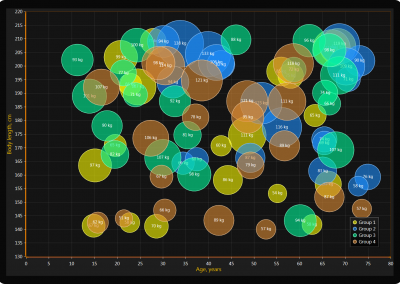 Bubble chart example for WPF and WinForms