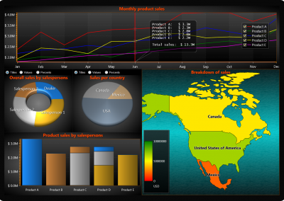 WPF Business dashboard example sales charts