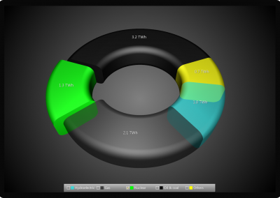 3D donut chart example for WPF and WinForms