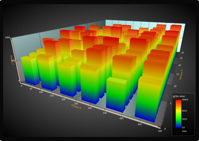 WPF 3D surface mesh chart with series gradient bars