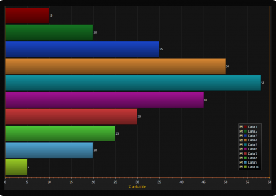 Horizontal bar chart example for WPF and WinForms