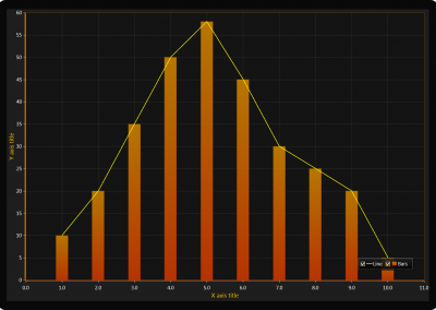 WPF-line-and bar-chart-example