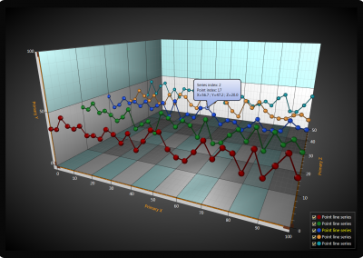 WPF 3D line chart data point tracking example