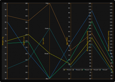 WPF chart parallel coordinates chart example