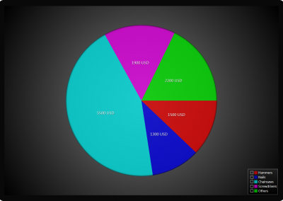 Pie chart example for WPF and WinForms