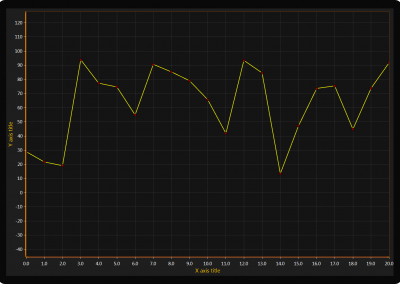 Point line chart example for WPF and WinForms
