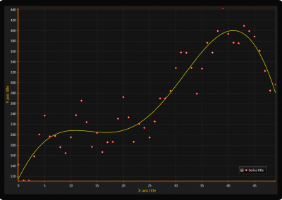 WPF Polynomial regression chart example