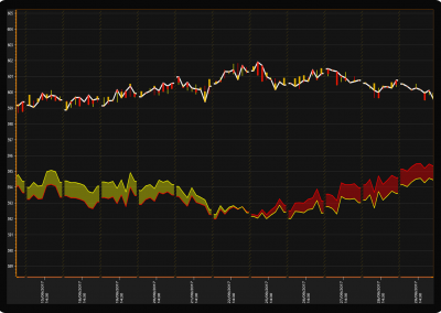 WPF chart scale break trading chart example