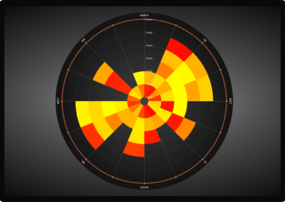 WPF wind rose diagram chart example