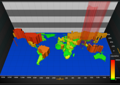 Image of world population chart for WPF and WinForms.
