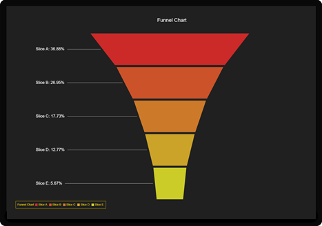 Funnel Chart example in LightningChart for JS