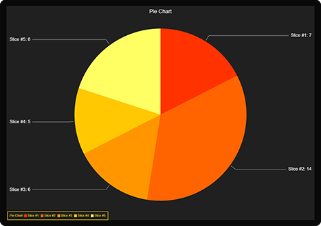 Customizable pie chart in LightningChart JS for demanding developers