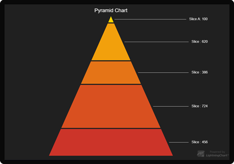 Pyramid chart example in high performance LightningChart JS