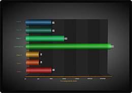 3D horizontal bar chart example for WPF and WinForms