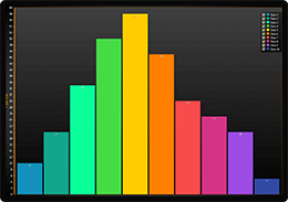 Bar chart with vertical bars example