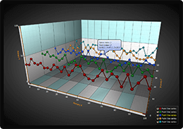 3D line chart data point tracking example