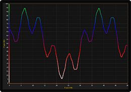 WPF line chart coloring by gradient palette example