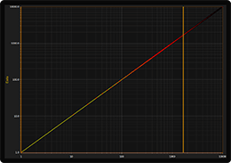 Logarithmic scales chart example for WPF