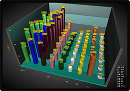 3D bar chart example with Manhattan viewgrouping